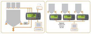 R400 Series Indicator